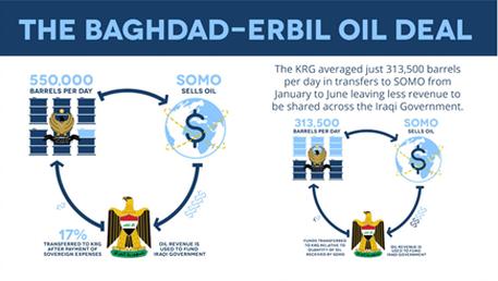 Энергетическое поле Иракского Курдистана: современность в цифрах
