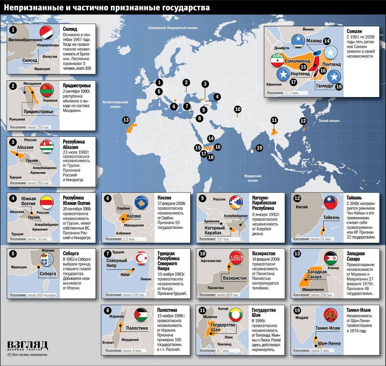 Аргентина и абхазия, северная корея, боливия, венесуэла, более десятка стран, которые относятся к этому списку.