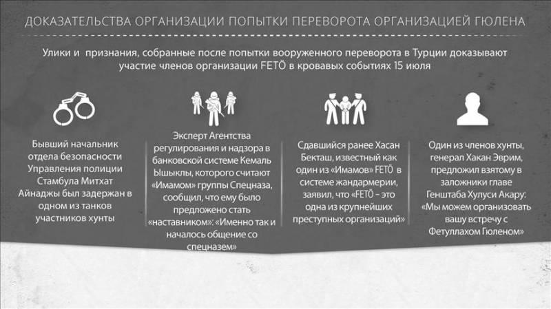 Определены дата и место встречи президентов России и Турции
