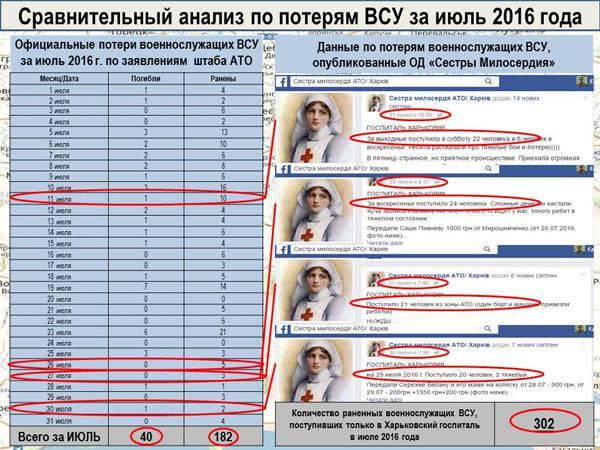 Опубликованы данные о потерях ДНР и украинской стороны за июль 2016