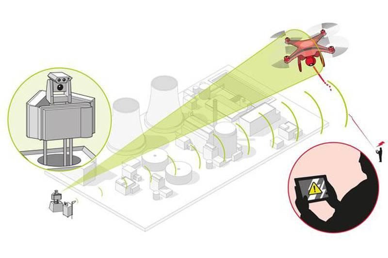 Технологии борьбы с беспилотниками (Часть 1)