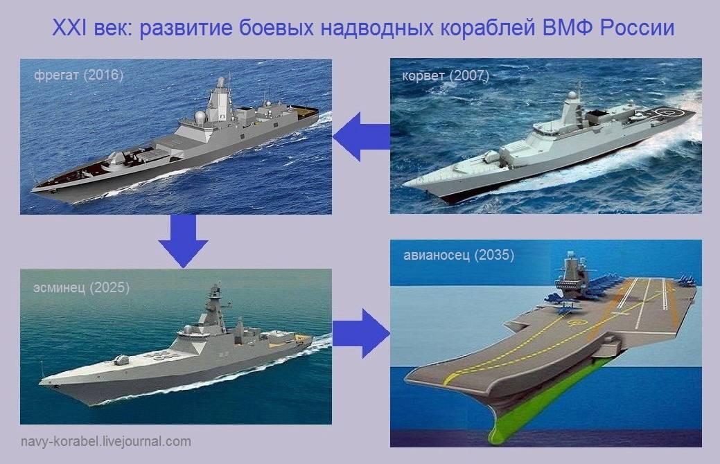 Сколько военных кораблей в россии на 2018