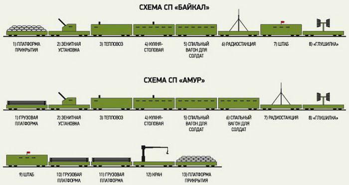 Спустя 15 лет бронепоезда снова привлекаются к учениям в ВС РФ