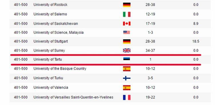 В рейтинге вузов университет в Тарту обозначили флагом Эстонской ССР