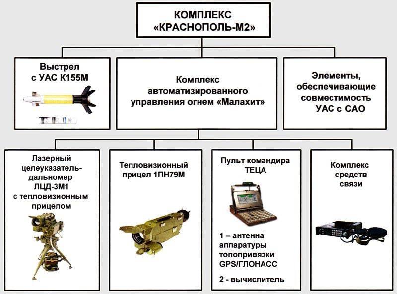 В Сирии впервые применены российские управляемые снаряды «Краснополь»