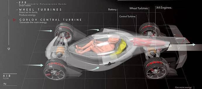 Турбины И. Маска, или Новая интерпретация Закона сохранения энергии. Это даже не вечный двигатель...