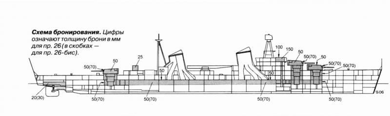 Крейсера проекта 26 и 26-бис. Часть 5: Броня и машины