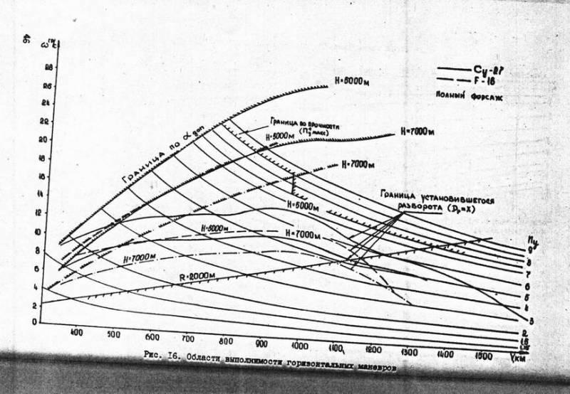Сравнение самолетов 4-го и 5-го поколения. Часть 2. Ближний воздушный бой