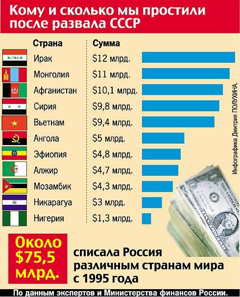 какой стране простили долг