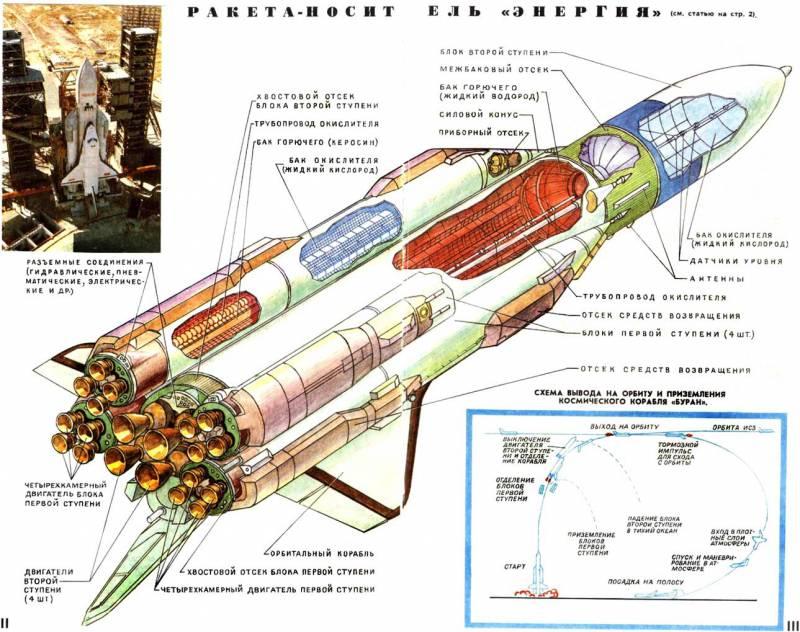 Как сделать ракета носитель фото 261