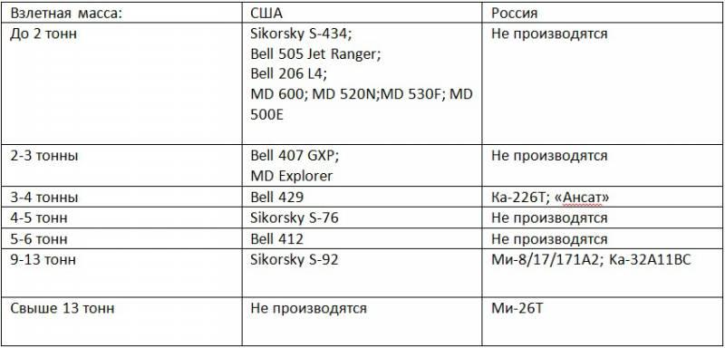 Производительность труда в российском вертолётостроении в 2-5 раз ниже, чем в США