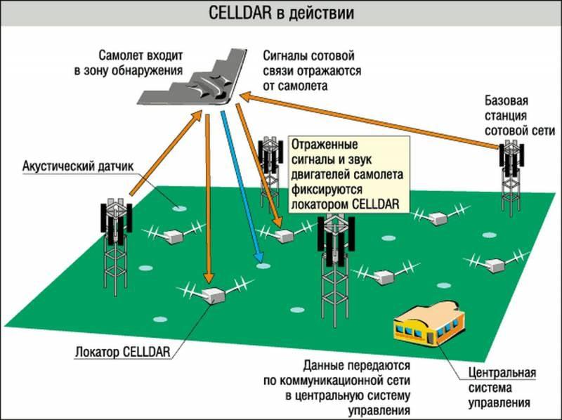 Дециметровый РЛК «Рубеж» — информационная основа для РТВ, РЭБ и ПВО от массированных ударов СКР