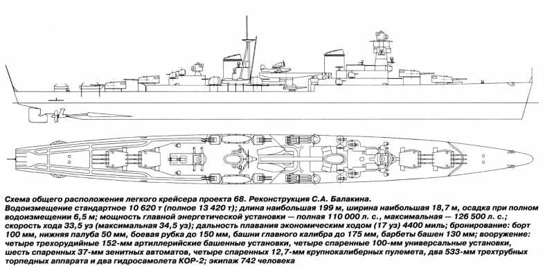 Крейсера типа «Чапаев». Часть 1. История проектирования