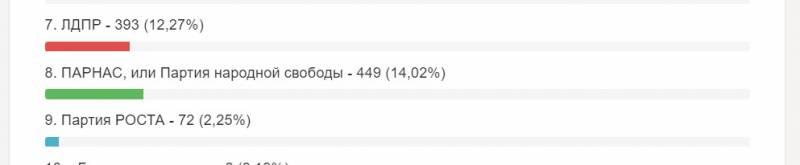 Выборы-2016. «Не мытьем — так катанием в интернете». Незакономерные удивления (опрос)