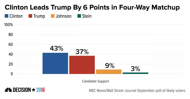 Трамп не сумел обогнать Клинтон