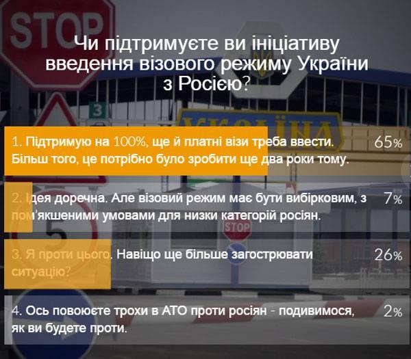 Новая украинская мрия: визовый режим с Россией