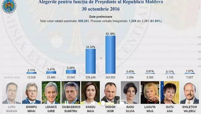 ЦИК Молдавии заявил, что пророссийскому кандидату в президенты не хватило 1% голосов для победы в 1-м туре