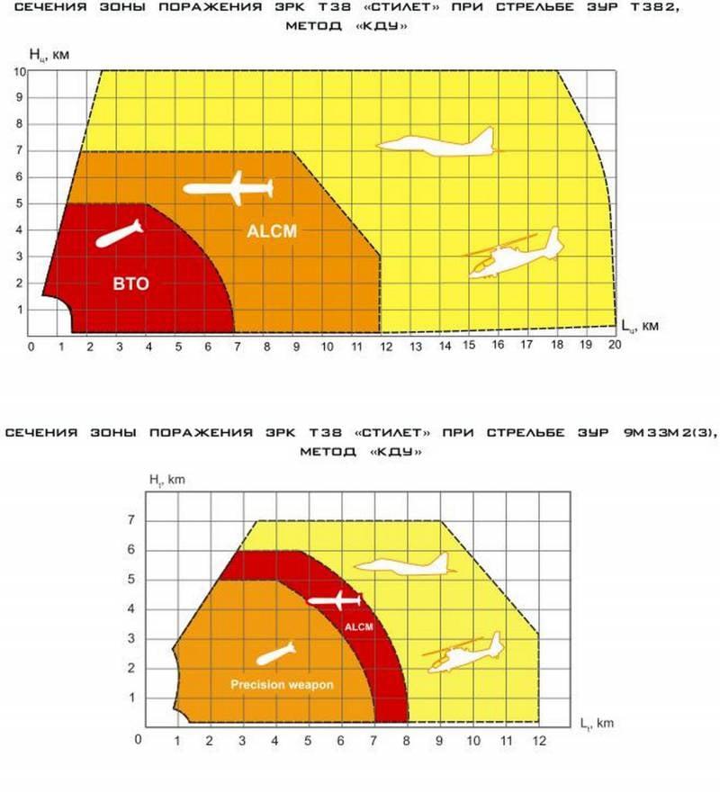 Опасность полной замены «Кортиков» и «Кинжалов» новыми корабельными ЗРК «М-Тор» и «Осы» XXI века