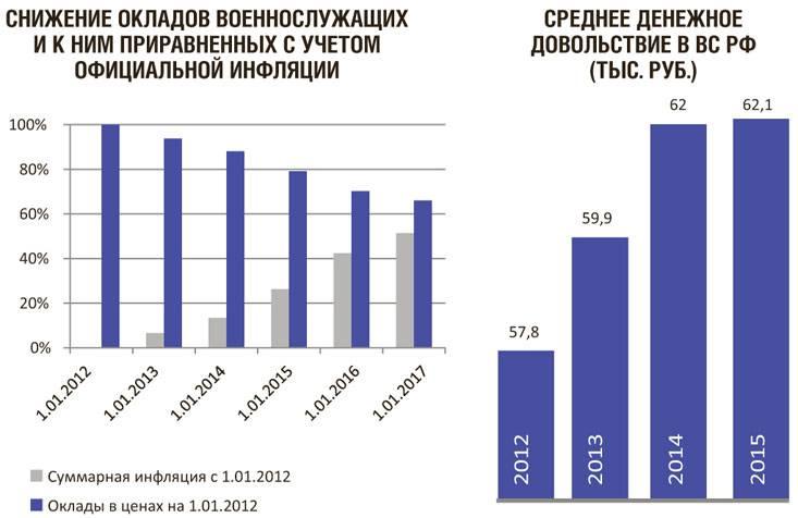 Размер пенсии вдове по потере кормильца мвд