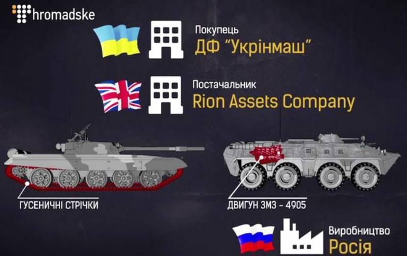 Корреспонденты узнали, что Украина покупала детали для бронетехники у«агрессора»