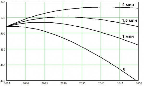 Грядет исчезновение Европы? Демографическое исследование
