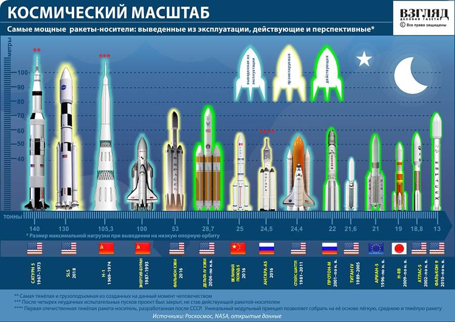 РФ обещает отправить своего космонавта наЛуну в 2031г.