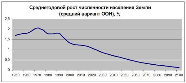 NSSM-200: 41 год назад в США был принят план глобального демографического управления