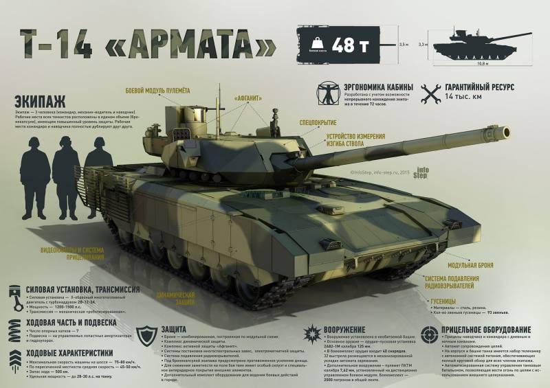 """Перспективный основной танк с необитаемой башней Т-14 """"Армата"""". Инфографика"""