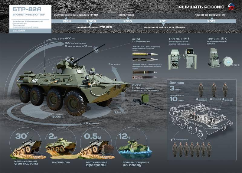 Бронетранспортер БТР-82А. Инфографика