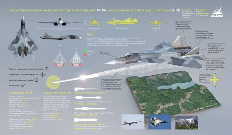 Перспективный авиационный комплекс фронтовой авиации Т-50. Инфографика