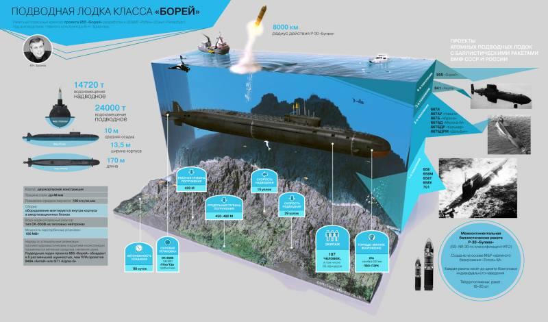 Подводная лодка проекта 955 «Борей». Инфографика