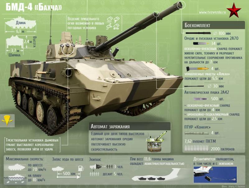 Боевая машина десанта БМД-4М. Инфографика