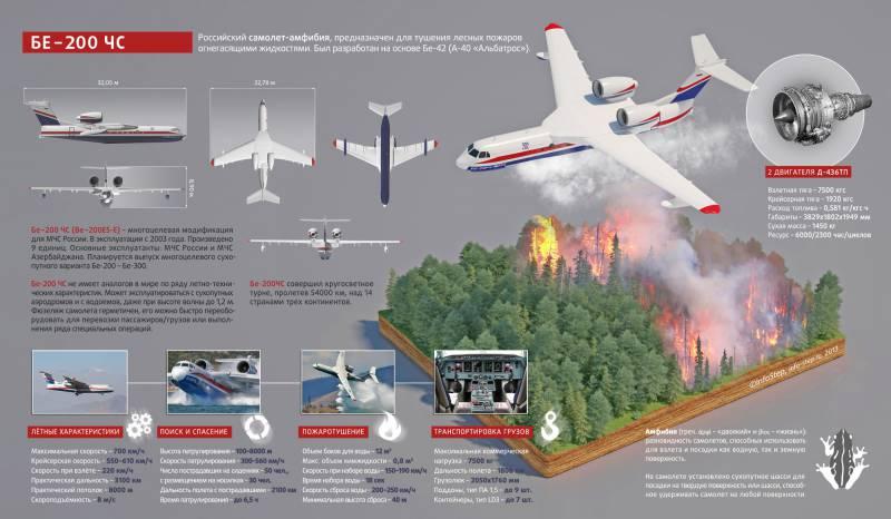 Самолёт-амфибия Бе-200 «Альтаир». Инфографика