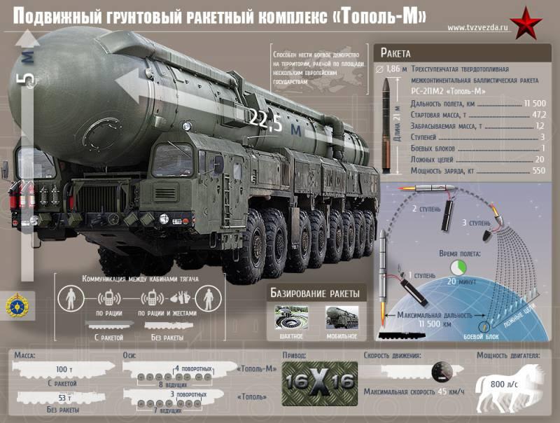 Ракетный комплекс стратегического назначения РТ-2ПМ2 «Тополь-М». Инфографика