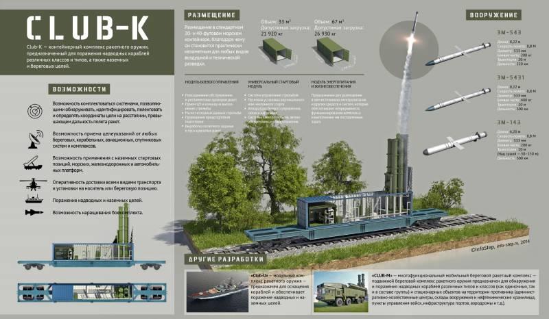 Контейнерный комплекс ракетного оружия Club-K. Инфографика