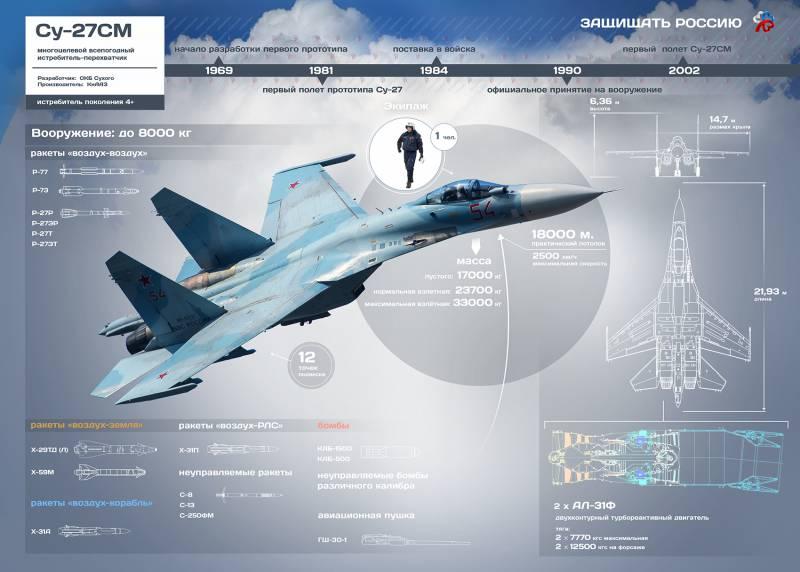 Многоцелевой всепогодный истребитель Су-27СМ. Инфографика