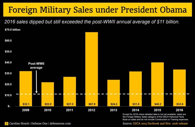 СМИ: Нынешняя администрация США одобрила наибольшее количество оружейных контрактов в истории страны