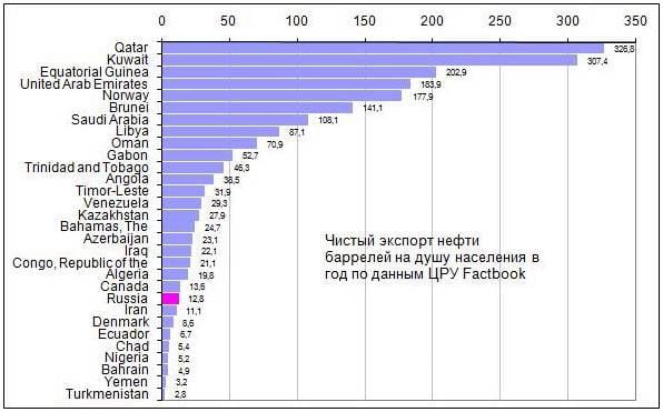 О природной ренте и неэффективности России