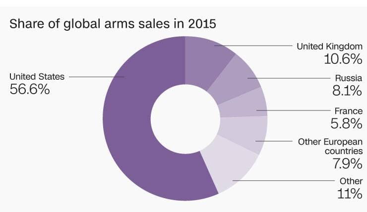 США теряют первенство вэкспорте вооружений, аРоссия набирает обороты