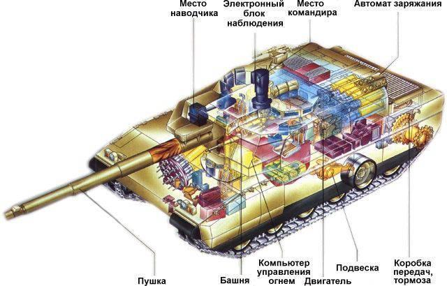 Состояние и направления развития комплексов вооружения зарубежных танков