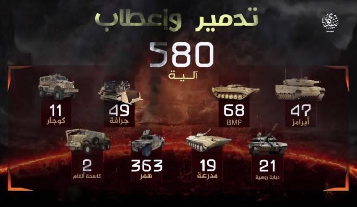 """Игиловцы заявили об уничтожении 47 танков """"Abrams"""" в Ираке"""