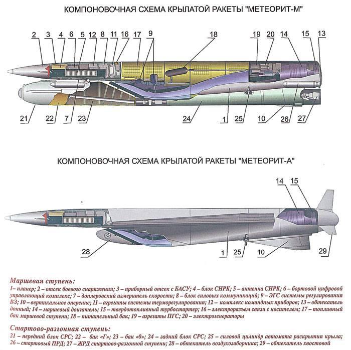 Плазмогенератор ракеты «Метеорит» освоит новую «профессию»