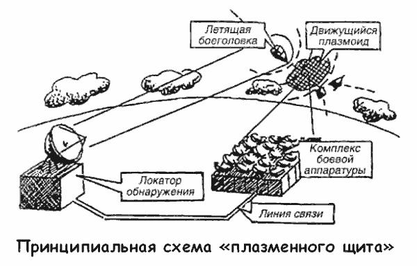 军事科学中的等离子体 项目和前景