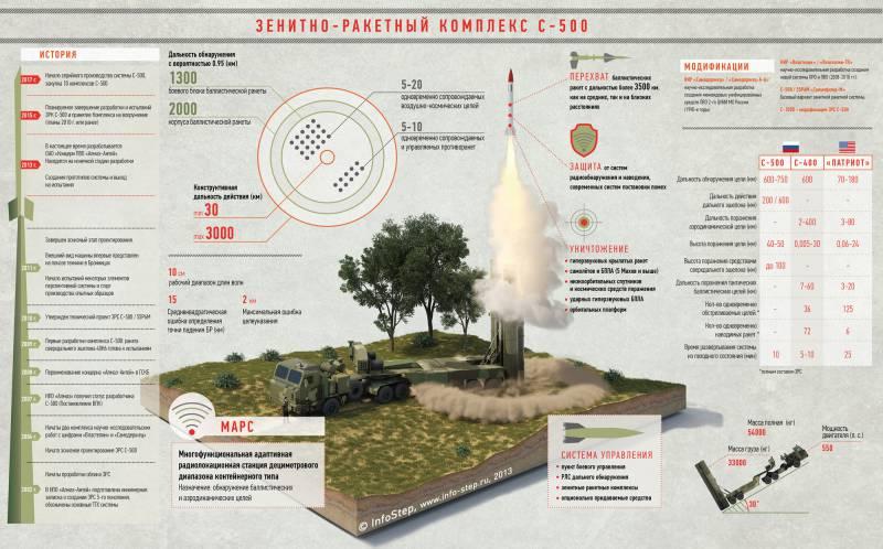 Зенитный ракетный комплекс С-500 «Прометей». Инфографика