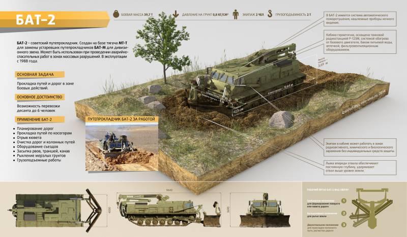 Путепрокладчик на базе тягача МТ-Т БАТ-2. Инфографика