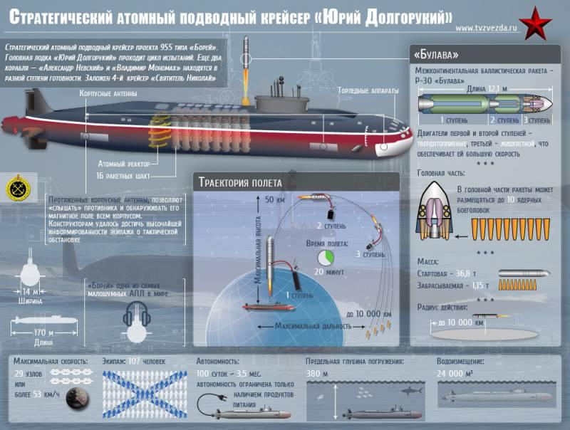 Атомная подводная лодка проекта 955 «Борей» К-535 «Юрий Долгорукий». Инфографика