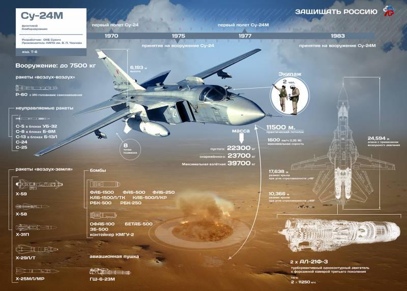Тактический фронтовой бомбардировщик Су-24М. Инфографика