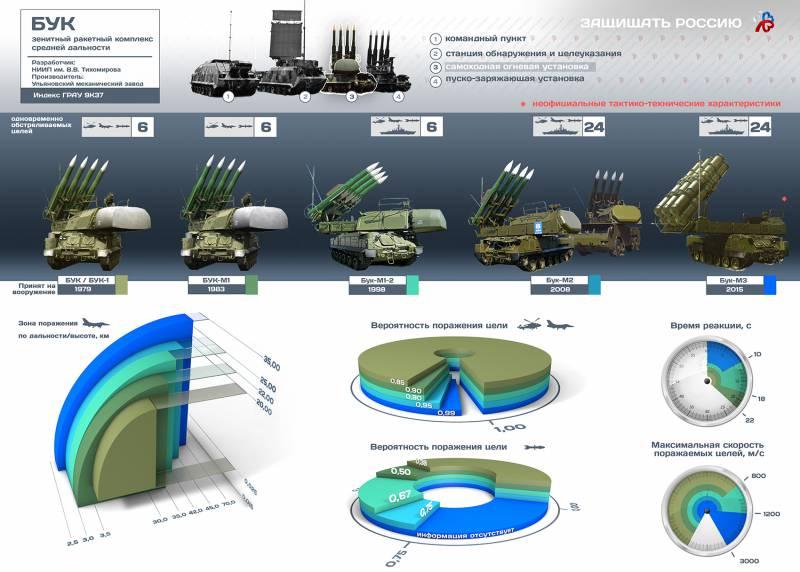 Самоходный зенитный ракетный комплекс «Бук». Инфографика
