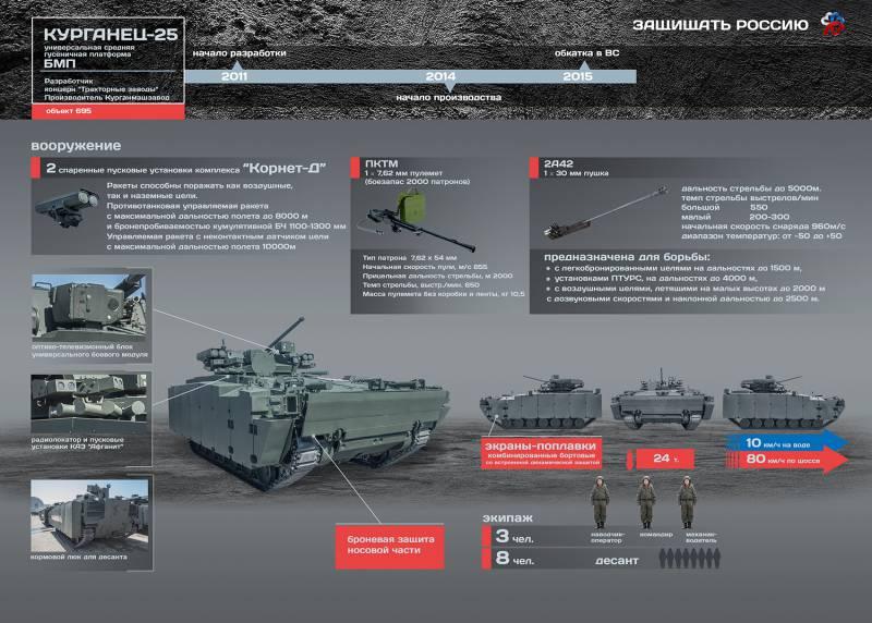 Перспективная БМП на базе гусеничной платформы «Курганец-25». Инфографика