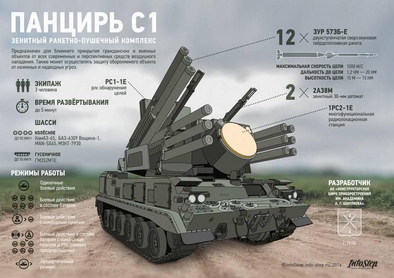 """Зенитный ракетно-пушечный комплекс """"Панцирь-С1"""". Инфографика"""